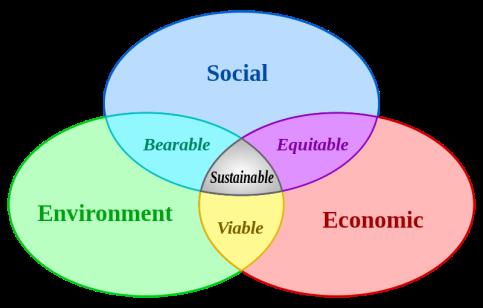 800px-Sustainable_development.svg